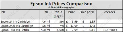 Firstcall Photographic Epson Ink Prices Comparison